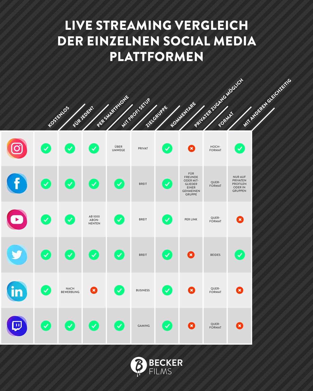 Infografik Livestreaming Vergleich